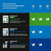 FRONTLINE Spot-on pro kočky 1x 0,5 ml